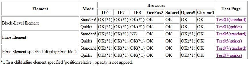 Opacity実験結果