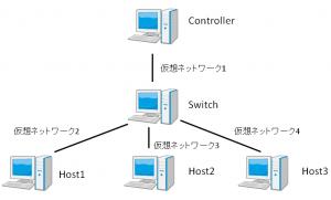 VMで作るOpenFlowネットワーク